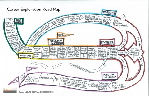 A road map describing the steps of career exploration