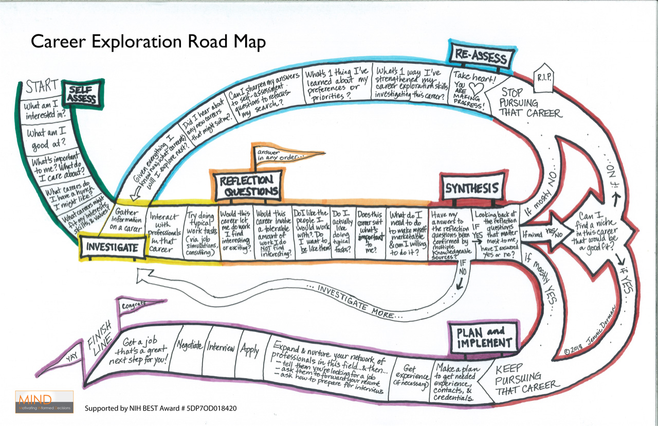 The MIND Career Exploration Road Map