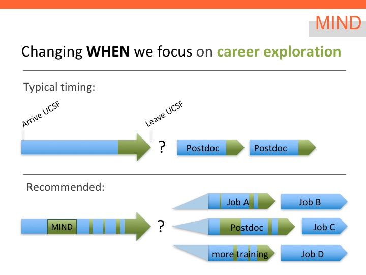 Graduate students and postdocs typically explore jobs just prior to leaving, and go into multiple postdocs as a default. MIND addresses this by promoting career exploration throughout training.